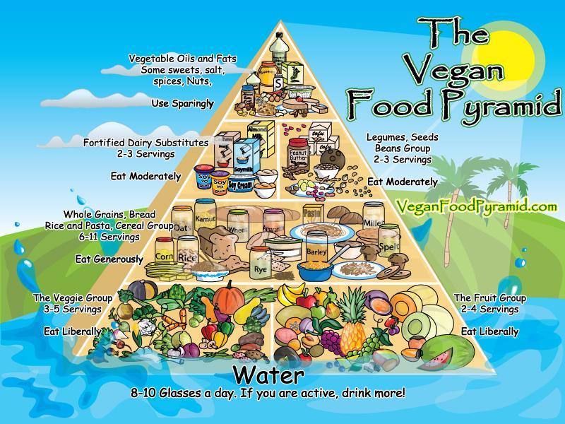 Foto - Dieta vegana